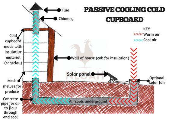 Cold cupboard for passive cooling stored food