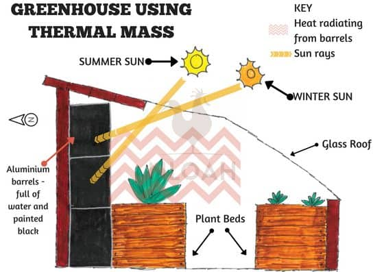 Thermal Mass in Greenhouse Passive Heating to Extend Seasons