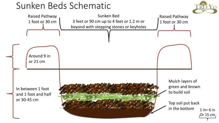 sunken beds diagram